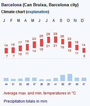 Barcelona average temperatures and precipitation
